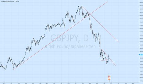 GBPJPY: GBPJPY Due to request i have posted this chart