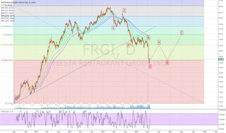 FRGI: FRGI - 5 bearish Elliott Waves completed; 3 bullish waves coming