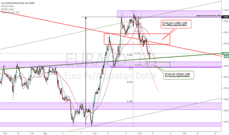 EURAUD: EURAUD Price structure analysis 1H