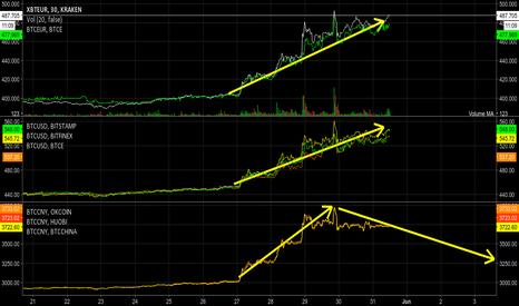 XBTEUR: bitcoin correction/falling down