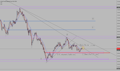 GBPJPY: GBPJPY - H4 decision making