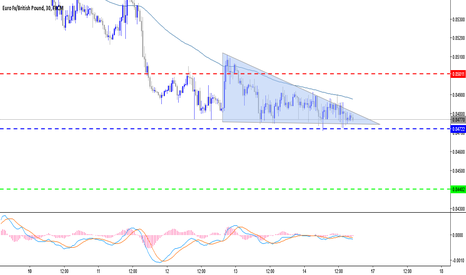 EURGBP: Descending Triangle support selling EURGBP