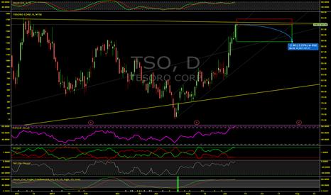 TSO: Overbought Tesoro Corp (TSO) Heading Down Soon