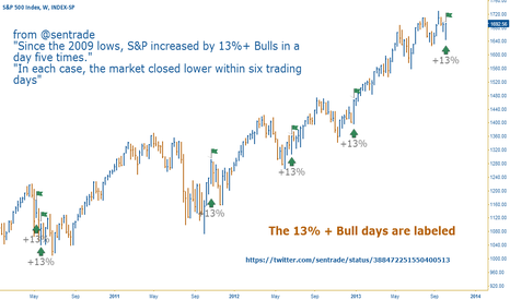 INX: Extreme Bullish Sentiment SPX