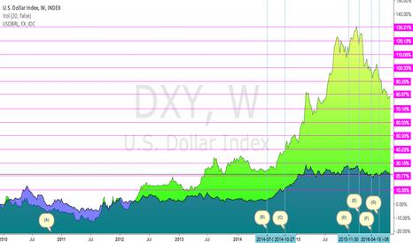 DXY: O que aconteceu com USDBRL entre 2010-2016 em 7 eventos