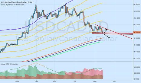 USDCAD: USDCAD still within pattern