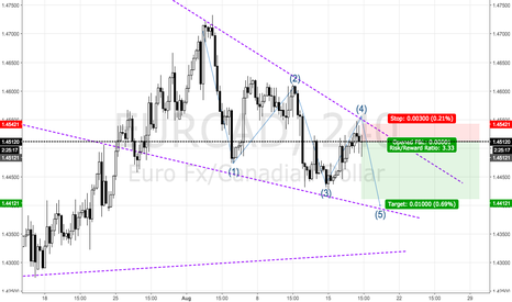 EURCAD: EURCAD one more leg down