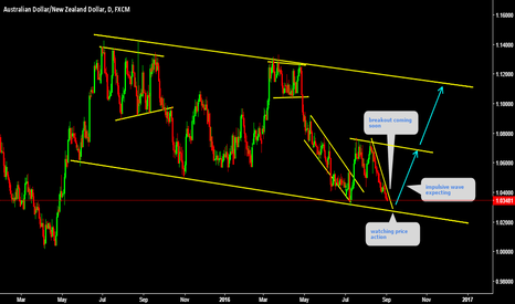 AUDNZD: AUDNZD Expecting  Impulsive wave