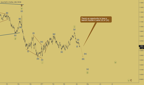 EURUSD: EURUSD - bearish wave
