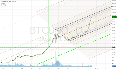 BTCUSD: Bitcoin Daily Andrews Pitchfork - Long term view