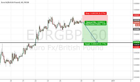 EURGBP: EG Sell