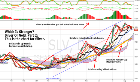 SLV: Silver Or Gold: Which Is Stronger? Part 2