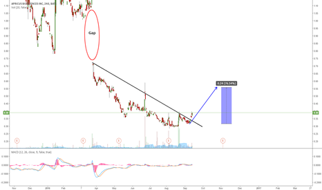 APRI: APRI GOING FOR A WAVE UP?