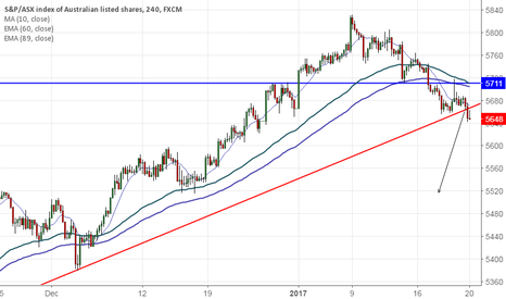 AUS200: ASX200 breaks trend line support, decline till 5515 likely