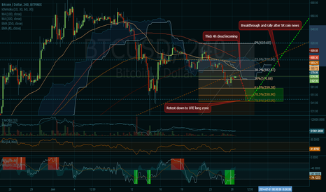 BTCUSD: Retest of the OTE is imminent but bullish