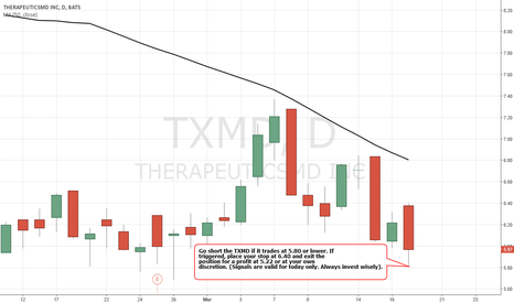 TXMD: Simple Trading Techniques – BEARISH Strategy