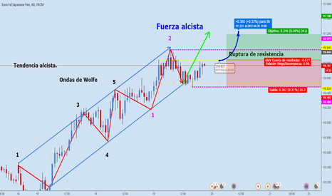 EURJPY: Eur/Jpy. Fortaleza del Euro, rompimiento al alza.