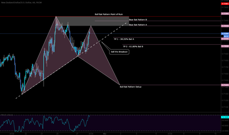 NZDUSD: Short on a potential Bear BAT pattern with back to back BAT