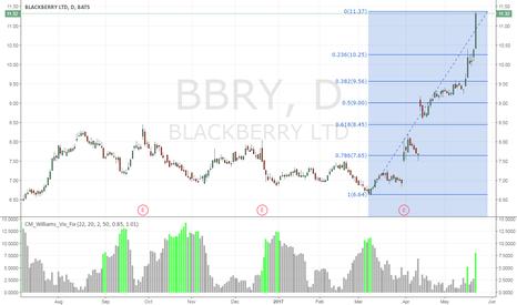 BBRY: Pullback