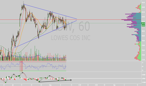 LOW: $LOW coiled on 60