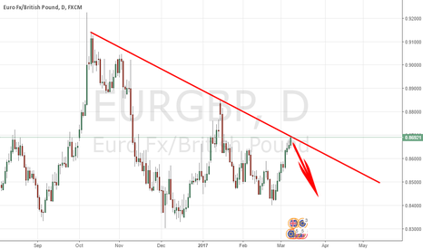EURGBP: TREND-LINE ANALYSIS SAYS : SELL EURGBP