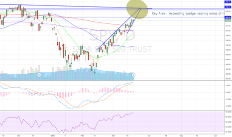 SPY: SPY Ascending wedge into potential areas of resistance