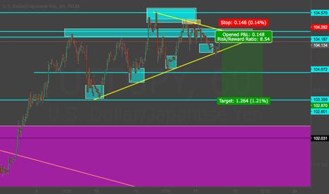 USDJPY: Dollar has weaken a bit and I will short short-term.