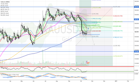 XAUUSD: Retracement to 0.382 or 0.5