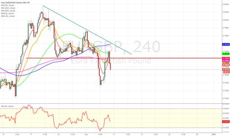 EURGBP: EUR/GBP sweet short