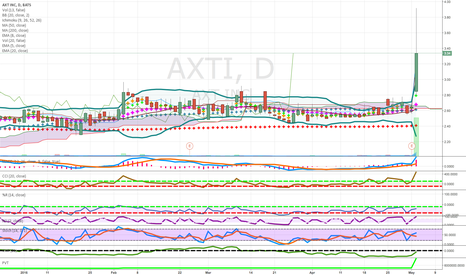 AXTI: semiconductor play strong group good pullback on weak day