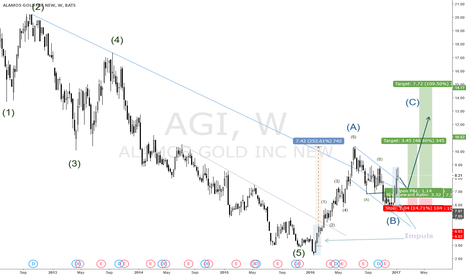 AGI: ALAMOS GOLD READY FOR THE NEXT BULL MOVE