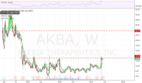 AKBA: Bought this on Friday - has a power profile. Run to the red line