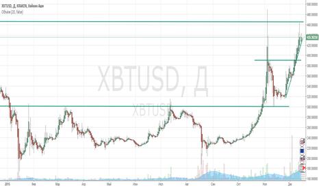 XBTUSD: Обзор bitcoin на 14.12.15