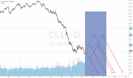 CL1!: Oil about to get monkey-hammered?