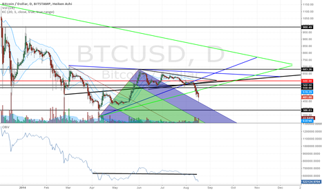BTCUSD: Bitcoin Price Fails: Triangles, Andrews' Pitchfork, OBV