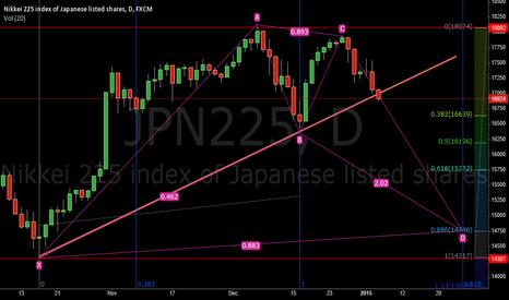 JPN225: Harmonic Pattern Daily Chart