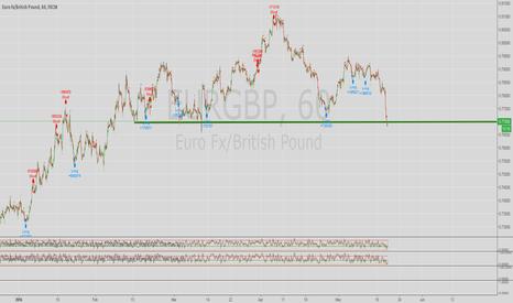 EURGBP: EUR/GBP Retesting Support Level