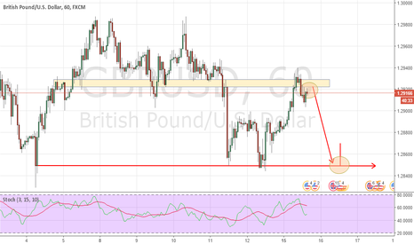 GBPUSD: UPDATE AND ADD SELLING SHORT POSITIONS GBPUSD