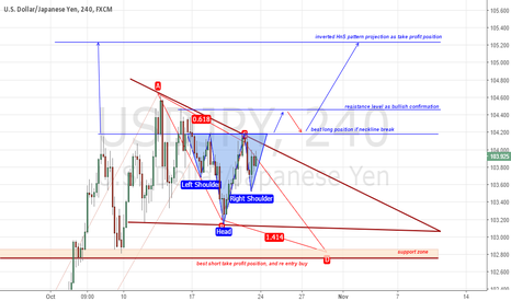 USDJPY: USDJPY October 24 Outlook and weekly forex analysis