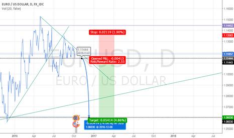 EURUSD: EURUSD - Short when price breach 1.1145