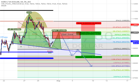 EURUSD: waiting for short opportunity