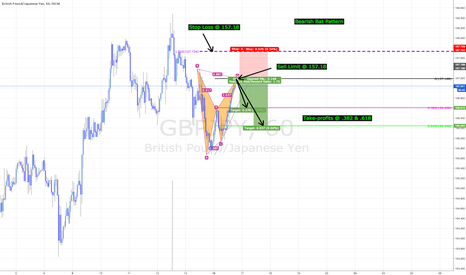 GBPJPY: GBPJPY - Bearish Bat Pattern