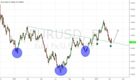 EURUSD: EURUSD Inverted Head & Shoulders