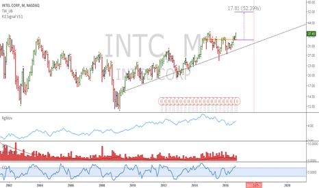 INTC: INTC: Long term hold