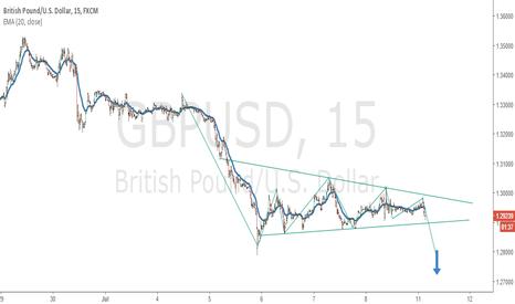 GBPUSD: GBPUSD Bear move potential