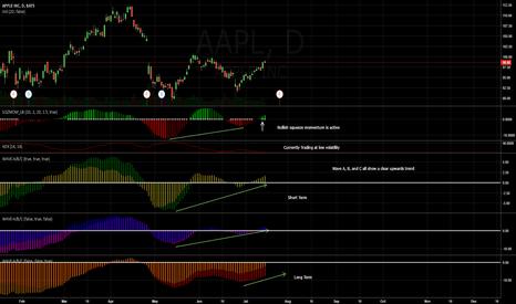 AAPL: AAPL Upwards Trend