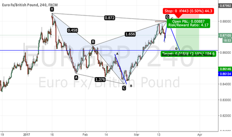 EURGBP: EURGBP - Shark pattern completion at 0.88