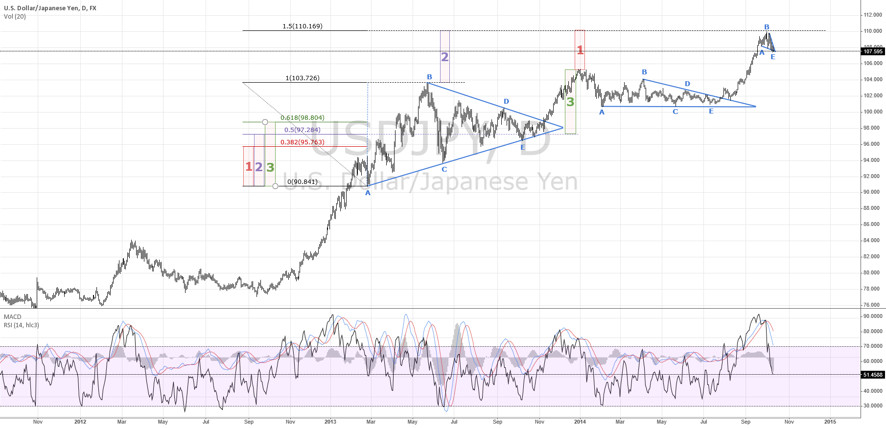 Is A Rally Realizable? Market Gemetries Offer An Insight | $JPY
