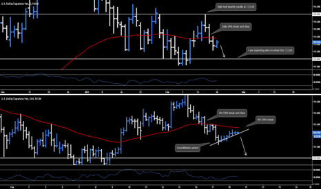 USDJPY: USD.JPY - Daily & 4hr Outlook