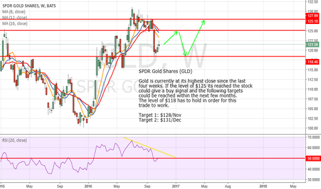 GLD: Can GLD break the $128 level?